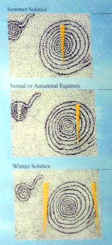 Diagram showing the location of the sun daggers on the petroglyph on various days