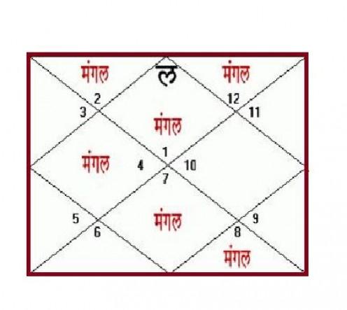 Manglik Horoscope