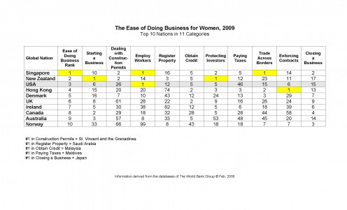 Click to enlarge. Singapore and New Zealand score as the top countries for gender-neutrality and/or support of females in business.