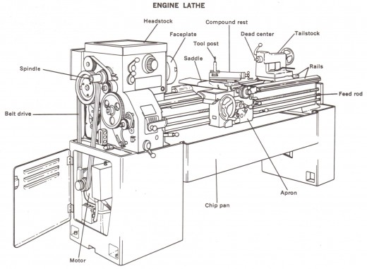 Wood Lathe Diagram - DIY Woodworking Projects