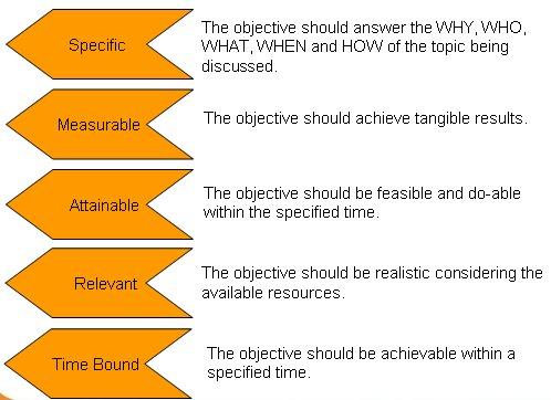 Naming SMART Objectives