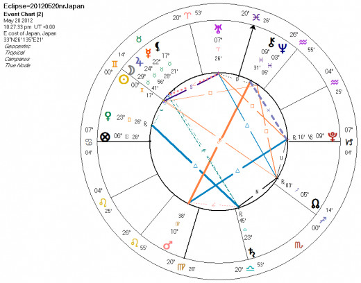 Astrological chart demonstrating the planetary aspects during the annular solar eclipse of May 20, 2012.