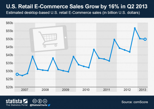 e-Commerce Retail Sales Trend Year-by-Year
