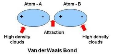 Vander Waals bonding
