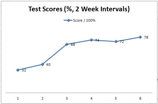 Progression of score in practice tests for the engineering exam.