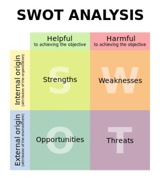 SWOT- Matrix