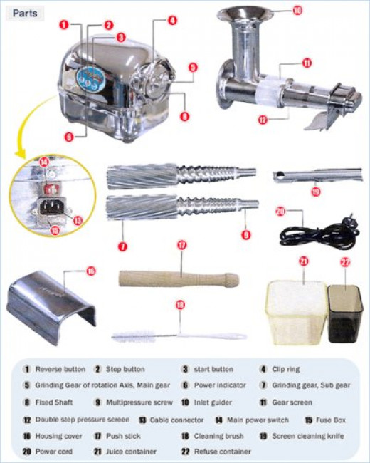 "Super Angel 5500 Tear Down Features:•Twin Gear - Two Stage Juicer •Surgical Stainless Steel Parts •Easy to Clean •10 years Warranty on both motors and parts (excluding ""Wear & Tear"" items) •3 HP - 86 RPM"