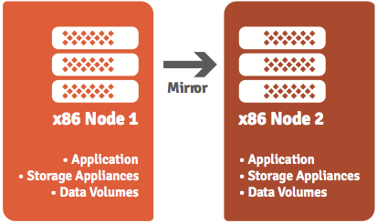 Figure 3: AppLogic virtual storage appliance mirroring