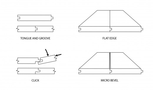 There are four types of milling: square edged, micro-bevel, tongue and groove, and click