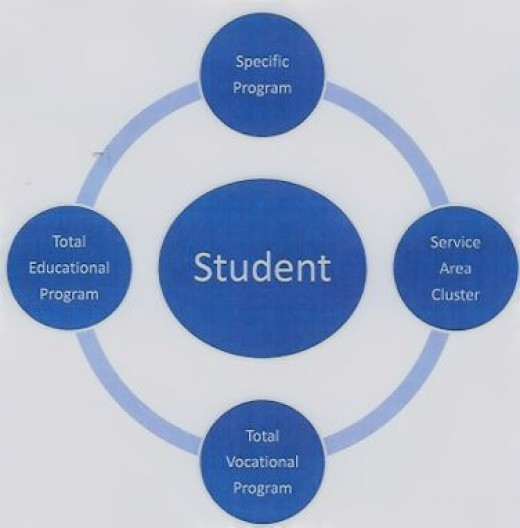 The students should be the focal point of all goals and objectives.