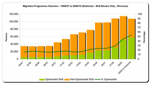 Australia Immigration Statistics from 1996 to 2010 by By A Valerious (Own work) [CC-BY-SA-3.0]