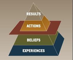 Results Pyramid