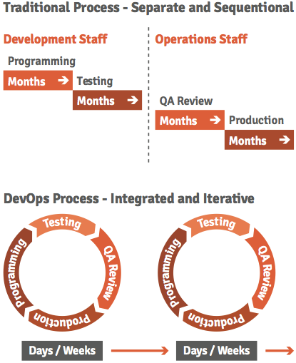 Figure 7: The DevOps difference