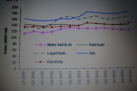 The price of all domestic fuels rose by 5.7 per cent in real terms between Q2 2012 and Q2 2013