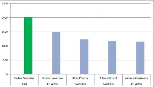 Bar graph showing players with Most Runs in Career