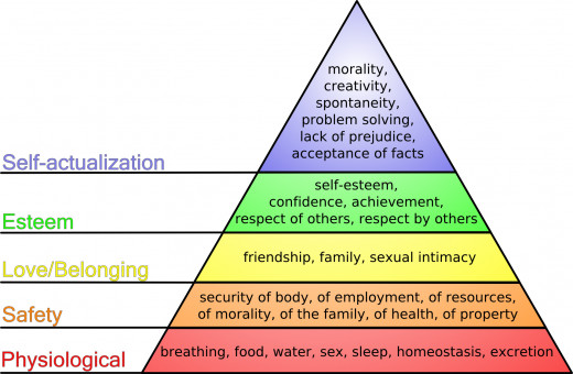 Humans basic needs throughout our lifetime is displayed in Maslow's Pyramid