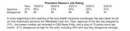 CBS News Poll  - Approval rating 37%