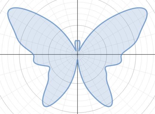 Graph of r(θ) = 7 - 0.5sin(θ) + 2.5sin(3θ) + 2sin(5θ) - 1.7sin(7θ) + 3cos(2θ) - 2cos(4θ) - 0.4cos(16θ)