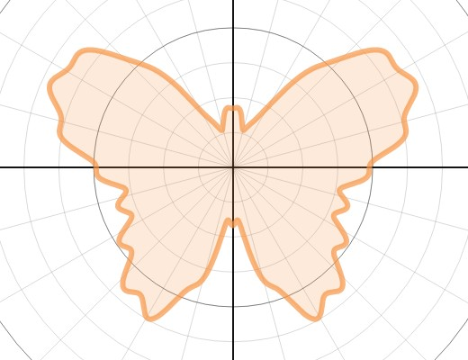 Graph of r(θ) = 9 - sin(θ) + 2sin(3θ) + 2sin(5θ) - sin(7θ) + 0.4sin(9θ) - 0.4sin(25θ) + 3cos(2θ) - 2cos(4θ) - 0.2cos(26θ)