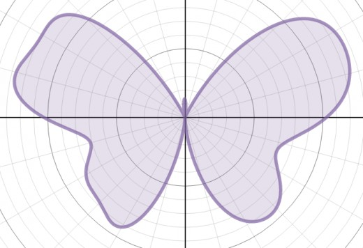 Graph of r(θ) = 7 - 1.2sin(θ) + 2sin(3θ) + 2sin(5θ) - sin(7θ) + 0.8sin(9θ) - 0.3sin(10θ) + 4.8cos(2θ) - 2cos(4θ) + 0.5cos(8θ)