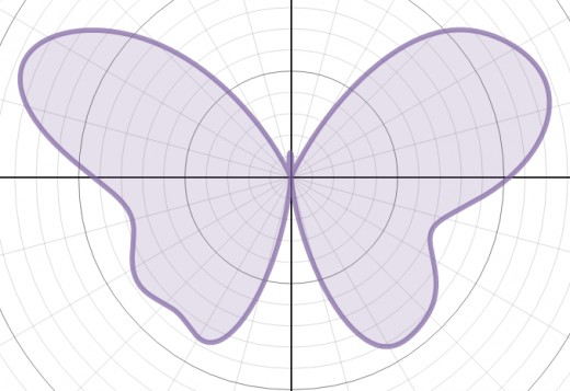 Graph of r(θ) = 7 - 1.2sin(θ) + 2sin(3θ) + 2sin(5θ) - sin(7θ) + 0.8sin(9θ) - 0.3sin(11θ) + 4.8cos(2θ) - 2cos(4θ) + 0.5cos(7θ)