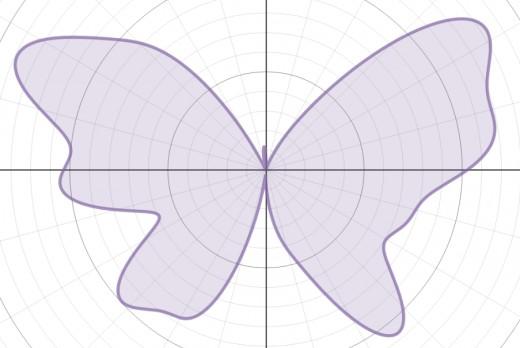 Graph of r(θ) = 7 - 1.2sin(θ) + 2sin(3θ) + 2sin(5θ) - sin(7θ) + 0.8sin(12θ) - 0.3sin(11θ) + 4.8cos(2θ) - 2cos(4θ) + 0.5cos(8θ)