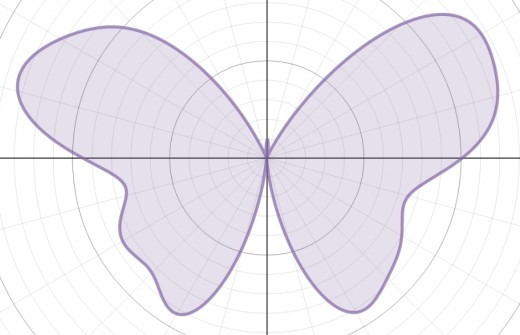 Graph of r(θ) = 7 - 1.2sin(θ) + 2sin(3θ) + 2sin(5θ) - sin(7θ) + 0.8sin(9θ) - 0.3sin(8θ) + 4.8cos(2θ) - 2cos(4θ) + 0.3cos(9θ)