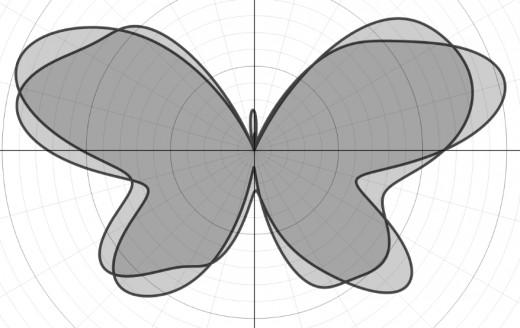 Graph of r(θ) = 8 - 1.2sin(θ) + 2sin(3θ) + 2sin(5θ) - sin(6.5θ) + 0.8sin(9θ) - 0.3sin(11θ) + 4.8cos(2θ) - 2cos(4θ) + 0.5cos(8θ)
