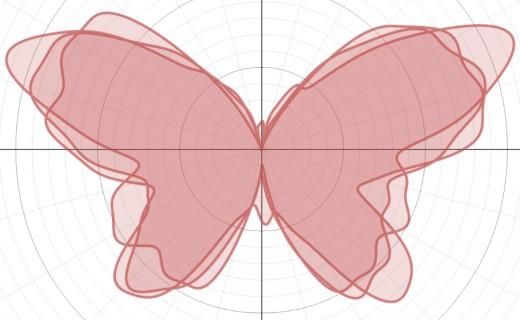 Graph of r(θ) = 8 - 1.2sin(θ) + 2sin(3θ) + 2sin(5θ) - sin(22θ/3) + 0.8sin(26θ/3) - 0.3sin(61θ/3) + 4.8cos(2θ) - 2cos(4θ) + 0.5cos(22θ/3)