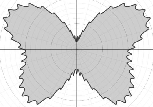 Graph of r(θ) = 8 - e^sin(θ) + e^sin(3θ) + e^sin(5θ) +0.4e^sin(51θ) + 4cos(2θ) - 3cos(4θ)