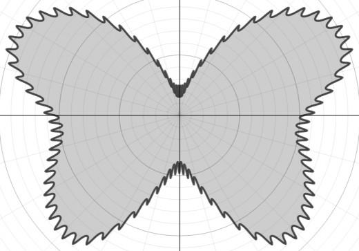 Graph of r(θ) = 8 - e^sin(θ) + e^sin(3θ) + e^sin(5θ) +0.4e^sin(91θ) + 4cos(2θ) - 3cos(4θ)