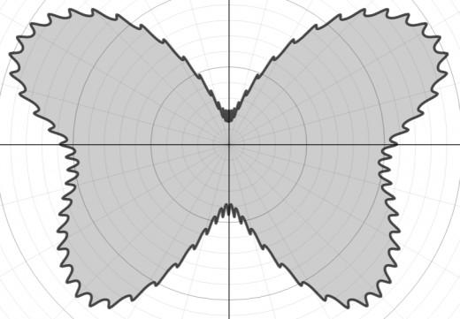 Graph of r(θ) = 8 - e^sin(θ) + e^sin(3θ) + e^sin(5θ)  + 4cos(2θ) - 3cos(4θ) + 0.3e^cos(80θ)