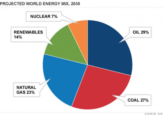 53% Global Energy Increase by 2035.