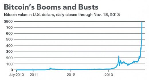 This graph tells all, with Bitcoin now at $800 USD as of Nov. 18, 2013. NOW is the time to act if you have the financial leverage!