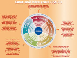 Emotional Intelligence And Its Use to Get Success