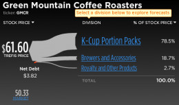 Green Mountain coffee K Cup American traded company