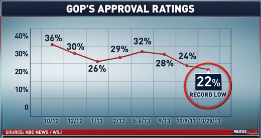 The Pinnacle of Conservatism: REALITY CHECK for House GOP/TEA Party