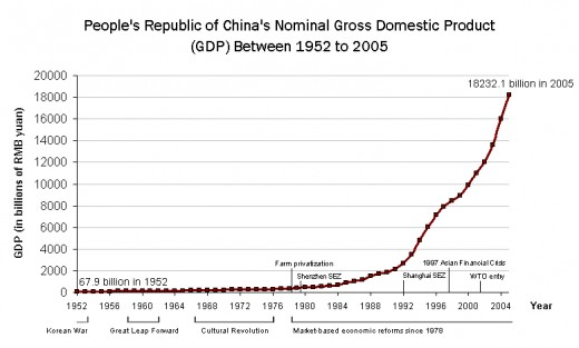 China's level of economic output rose in the 1980s, and took off spectacularly in the 1990s as the pace of economic reform quickened. There were fears the economy might 'overheat', causing high inflation.