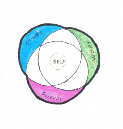 The 3 Circles of Life. A Psychological profile of Society.