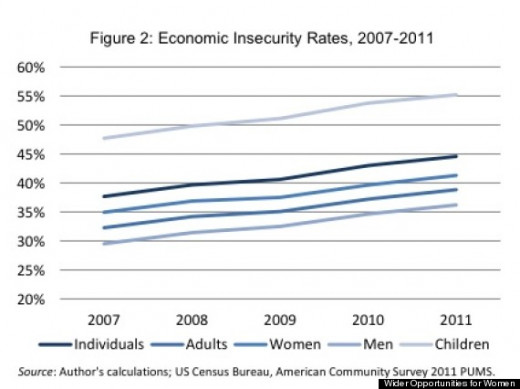 As the years go by, economic indicators show a worsening trend according to race, gender and so on