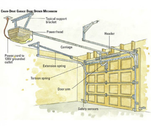Gate opener install garage door opener for How to install a roll up garage door motor