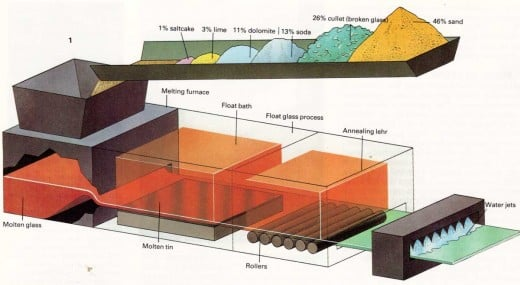 The stages in the float glass process, the world's principal method of flat glass manufacture. In the process a continuous ribbon of glass up to 3.3 m wide moves out of the melting furnace and floats along the surface of a bath of molten tin. The rib
