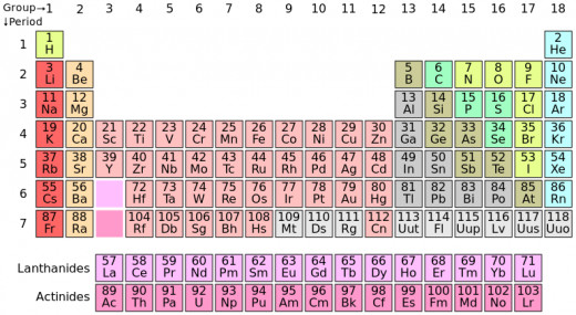 The standard modern 18 column Periodic table.