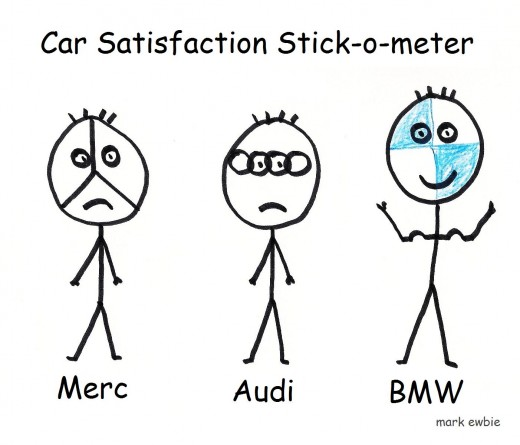 In scientific surveys the BMW comes out head and shoulders above the other so-called luxury cars.
