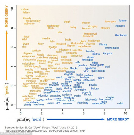 Geek vs. Nerd Graph:  Source-http://www.dailymail.co.uk/sciencetech/article-2442364/Are-geek-nerd-Scientist-creates-graph-explains-difference--tells-YOU-scale.html