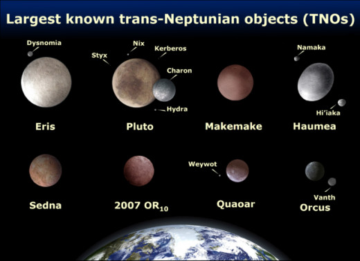 Comparison of the eight brightest TNOs: Eris, Pluto, Makemake, Haumea, Sedna, 2007 OR10, Quaoar, and Orcus