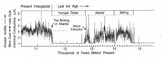 12,600 years ago, something catastrophic happened and the effects lasted a thousand years according to the data mapped on this graph. There was a clear meltdown associated with the sinking of Atlantis.