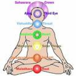 Chakras and their location