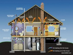 Hidden Home Energy Costs - Have You Located Them All