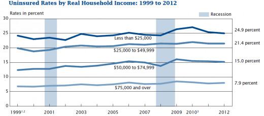 http://www.census.gov/prod/2013pubs/p60-245.pdf